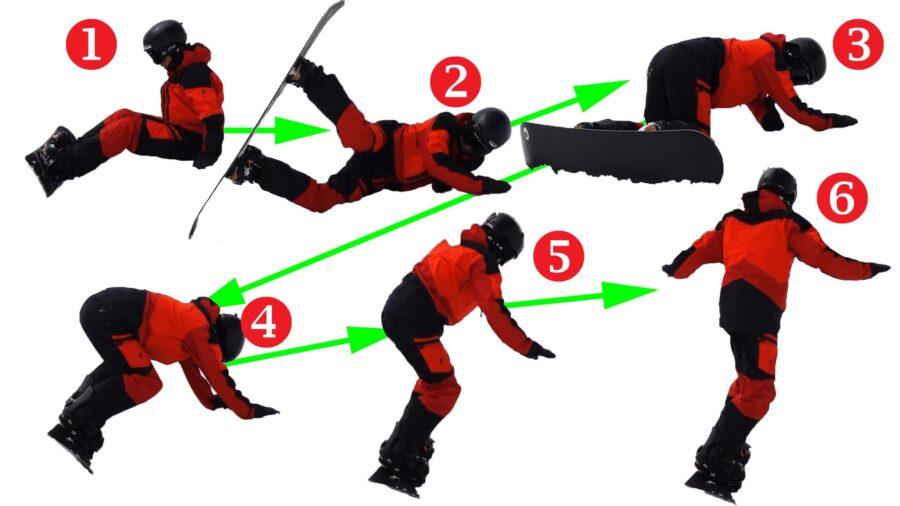 スノーボードで体を反転させて立つ方法の解説画像