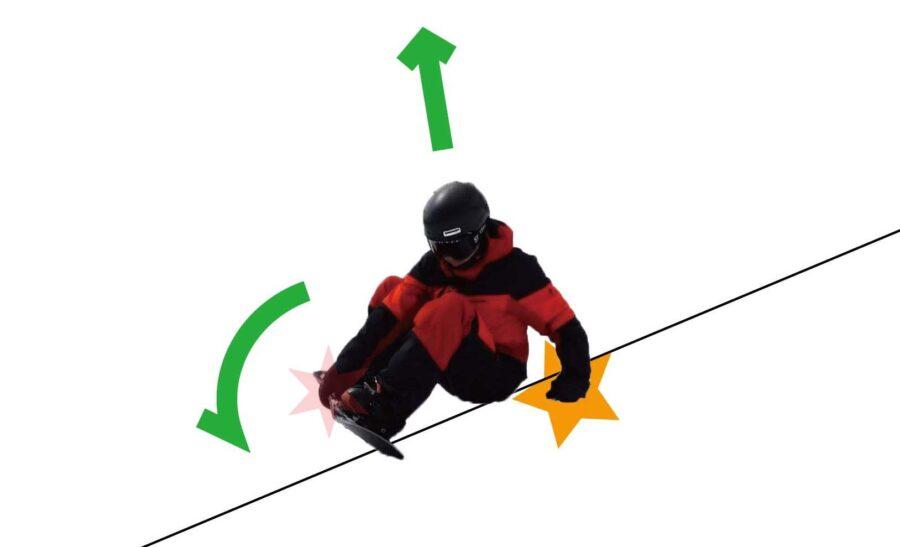 スノーボードでつま先エッジをつかんで立つ方法の解説画像